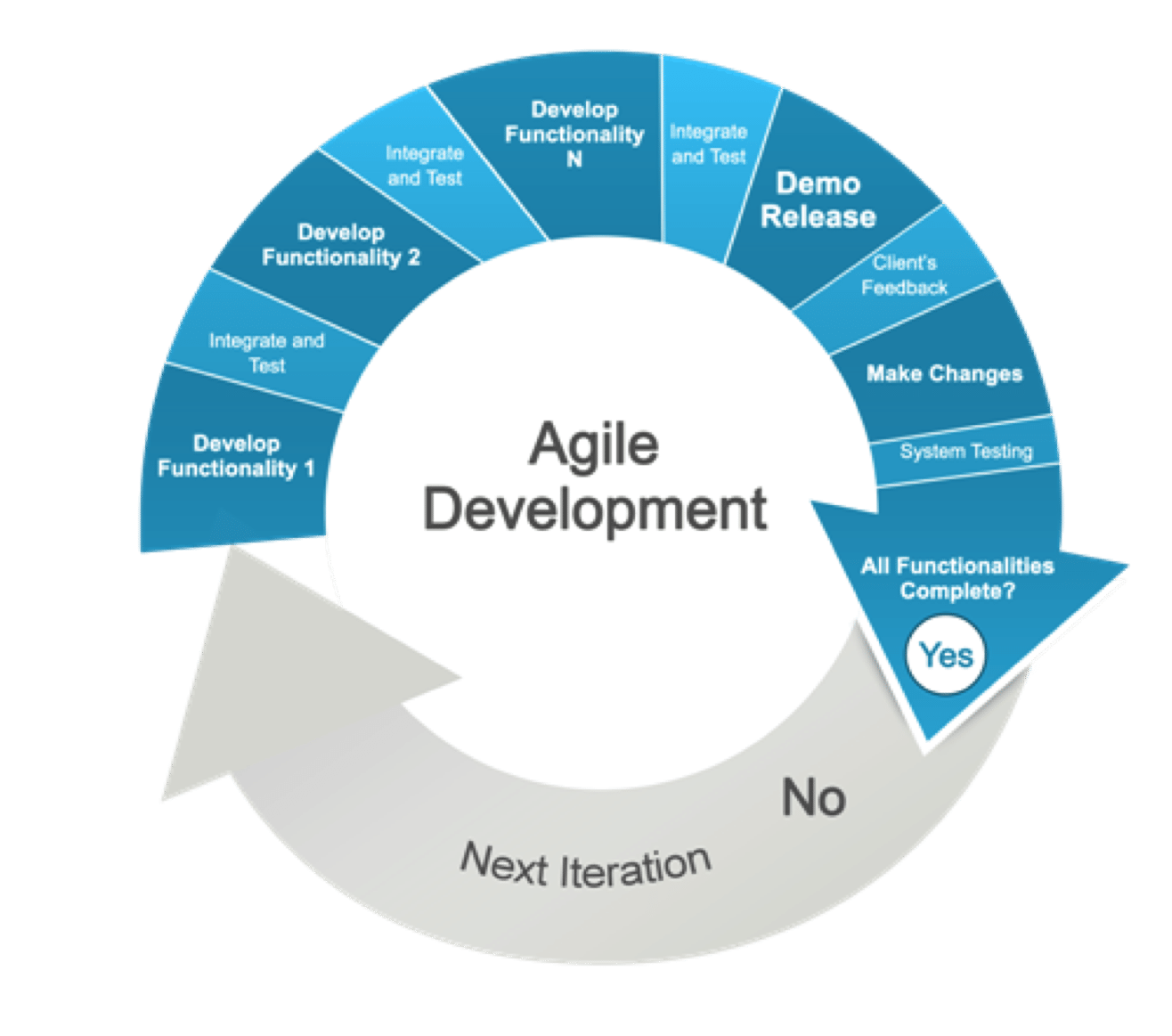 agile software development What is agile software development life cycle the agile software development life cycle is based upon the iterative and incremental process models, and focuses upon adaptability to changing product requirements and enhancing customer satisfaction through rapid delivery of working product features and client participation.